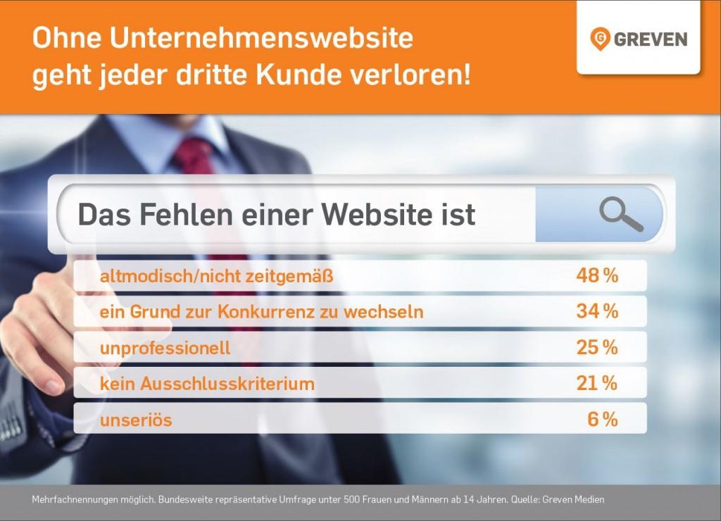 Ohne-Unternehmenswebsite-geht-jeder-dritte-Kunde-verloren