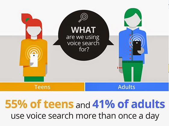 SEO für Sprachsuche - 55% der Teenager und 41% aller Erwachsenen in den USA nutzen 1x pro Tag die Sprachsuche - natürlich auch zur lokalen Anbietersuche